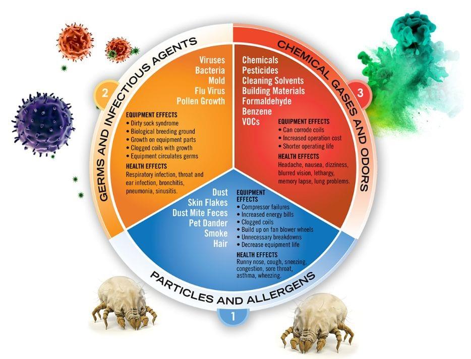 Indoor Air Contaminants Chart